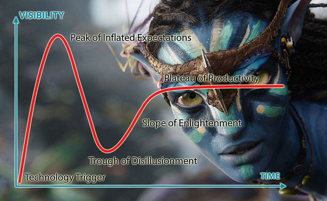 Avatar 2 and the 3D Hype Cycle