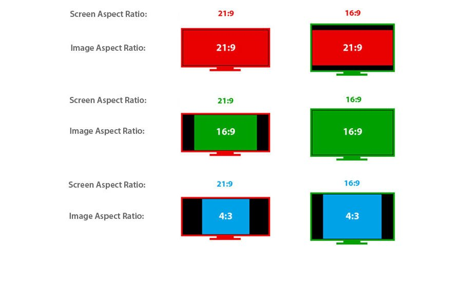 Top 10 Things You Need to Know About Aspect Ratio, Screen Size, and Seating Distance