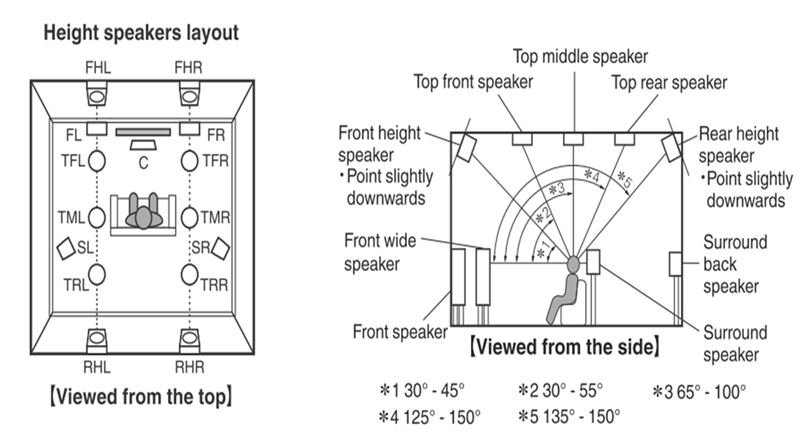 Click image for larger version  Name:Atmos_Speaker_Placement.jpg Views:63 Size:47.7 KB ID:2468860