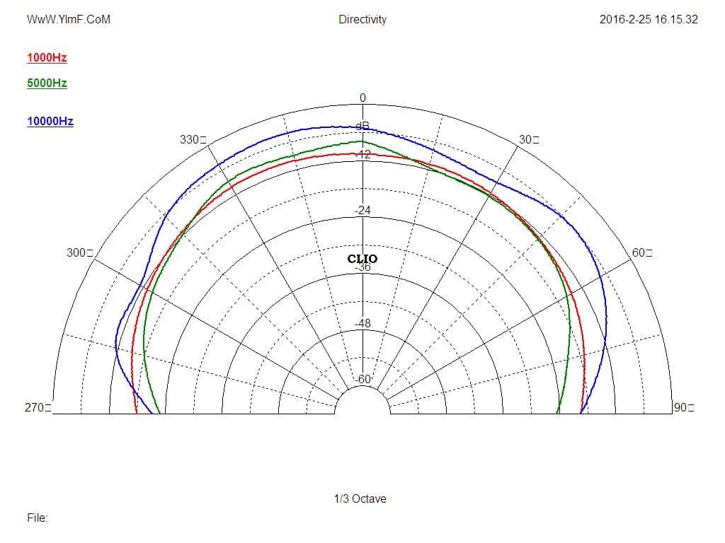 Click image for larger version  Name:C34E-vertical-polar-measurement.jpg Views:50 Size:54.1 KB ID:2519720
