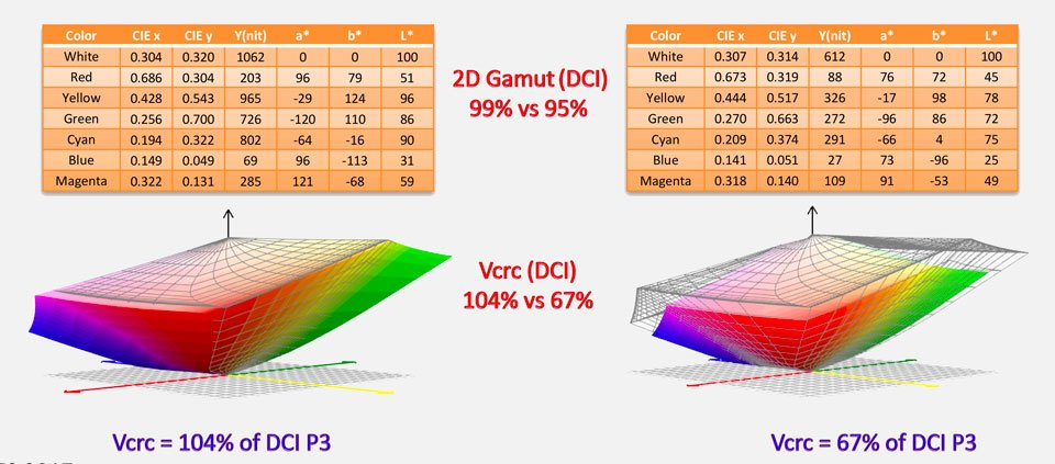 color gamut vs volume