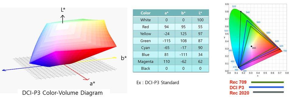 Color Volume versus CIE diagram