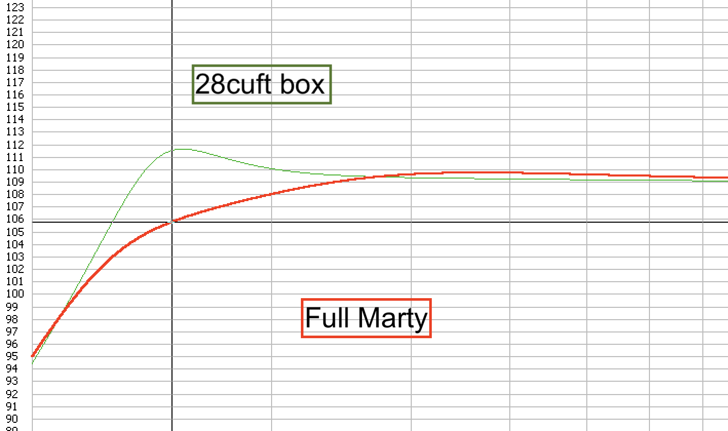 Click image for larger version  Name:Full Marty vs 28cuft at 200 watts.png Views:86 Size:53.8 KB ID:2514664