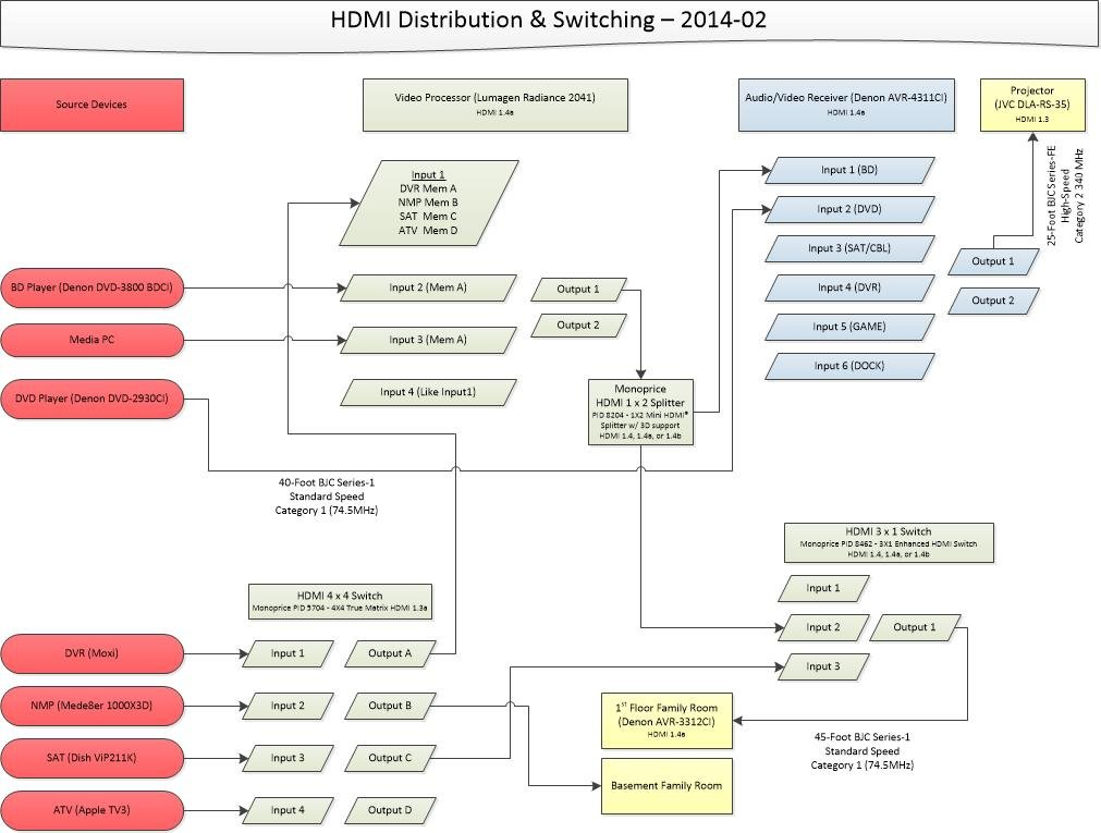 hdmi over cat5e problems and solutions before posting page click image for larger version hdmi distribution switching diagram 2014 02