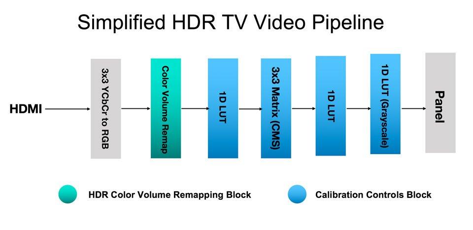 hdr calibration