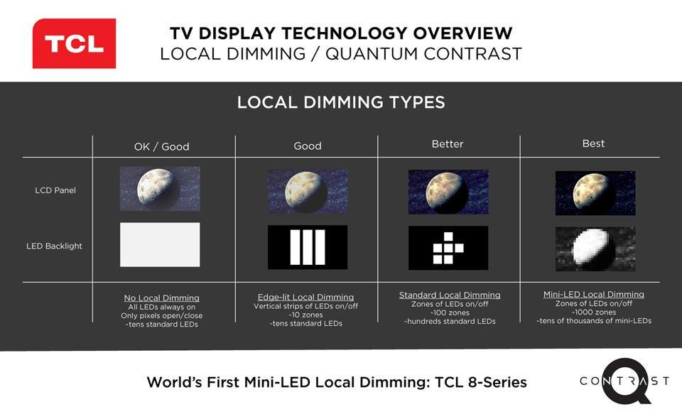 TCL 8-Series, 6-Series QLED Roku TVs Pricing & Availability