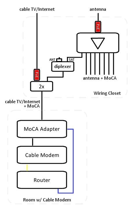 moca adapter cable modem wiring diagram moca auto wiring diagram moca cable internet ota antenna tivo bolt setup question on moca adapter cable modem wiring