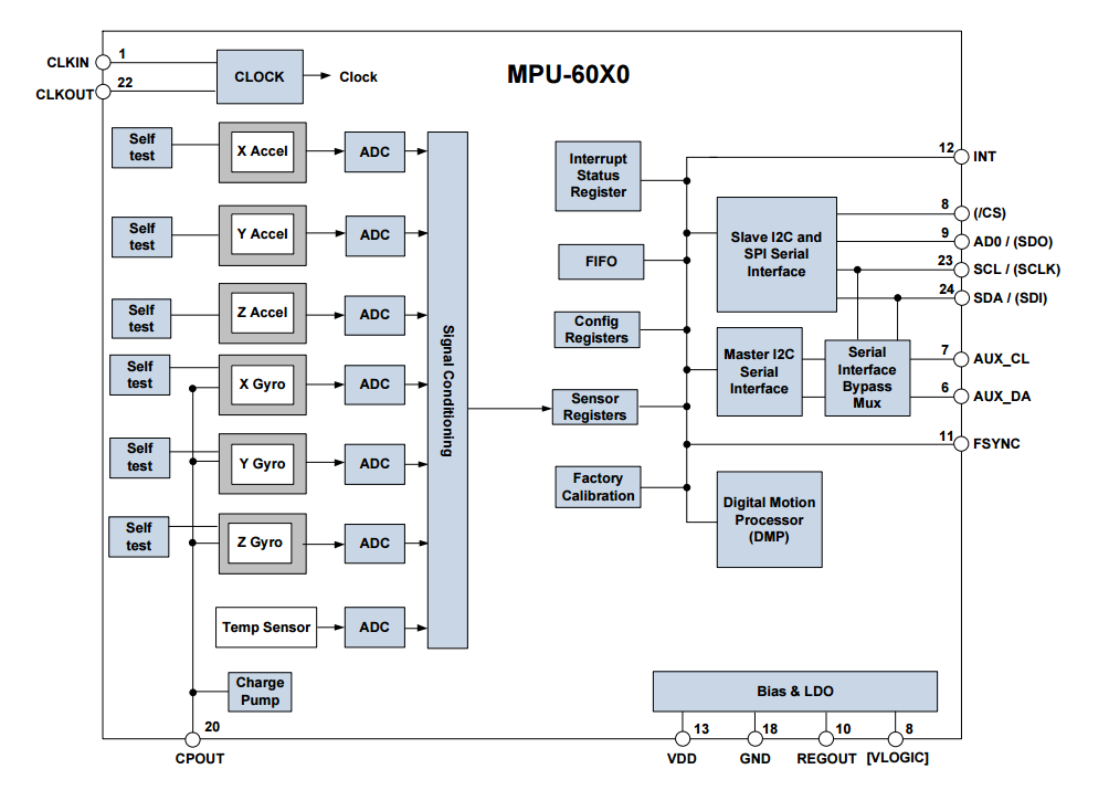 Click image for larger version  Name:mpu60x0-block.png Views:27 Size:92.0 KB ID:1858369