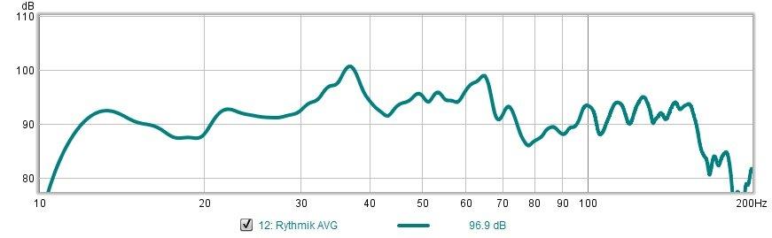 Click image for larger version  Name:Rythmik AVG Measurments.jpg Views:42 Size:43.1 KB ID:2609810