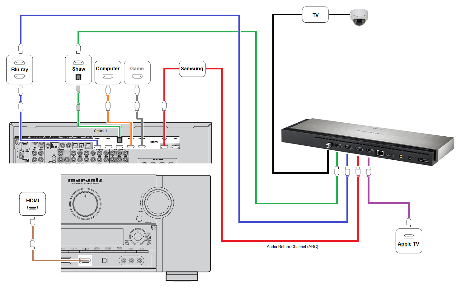 apple tv wiring diagram learn how to cut the cord and get dvr out official samsung k hu and hu th page avs click image for larger version wiring diagram