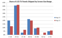 d/da/dad69011_121002_share_of_lcd_tv_panels-300x186.png