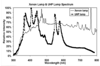 9/96/960b8294_UHP_vs_Xenon_lamps_spectra.png
