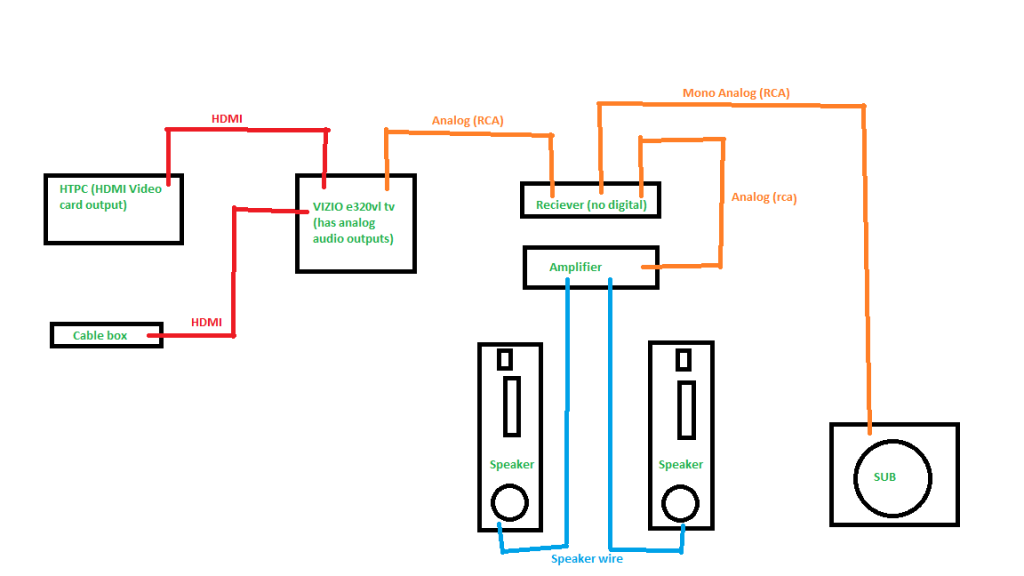 modern home theatre setup diagram picture collection wiring