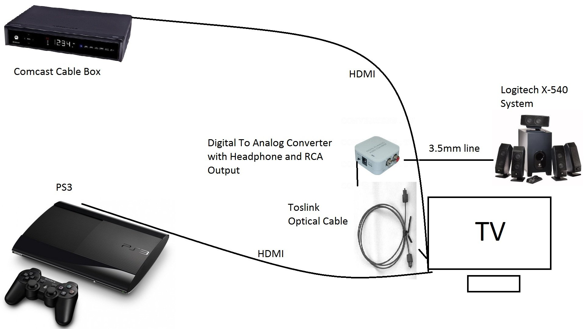help connecting speakers to tv avs forum home theater rh avsforum com connect speakers to tv wirelessly wiring speakers to computer