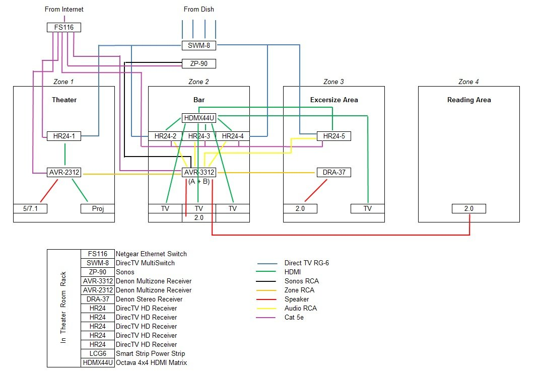 421 question regarding audio selector switches and new basement wiring,Wiring Diagram For A Ethernet Switch