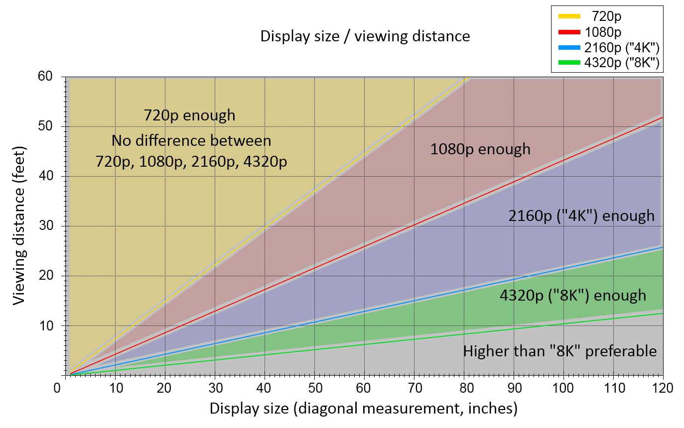 Viewing Distance Chart 720p Vs 1080p Vs 4k Vs 8k And Beyond