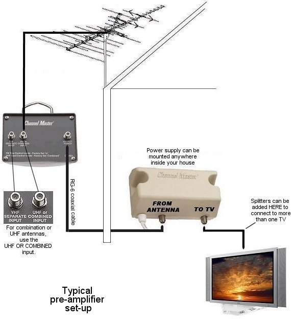 san jose: antennasdirect db-4 + cm777 + cm3414 ---> no signal - avs forum    home theater discussions and reviews