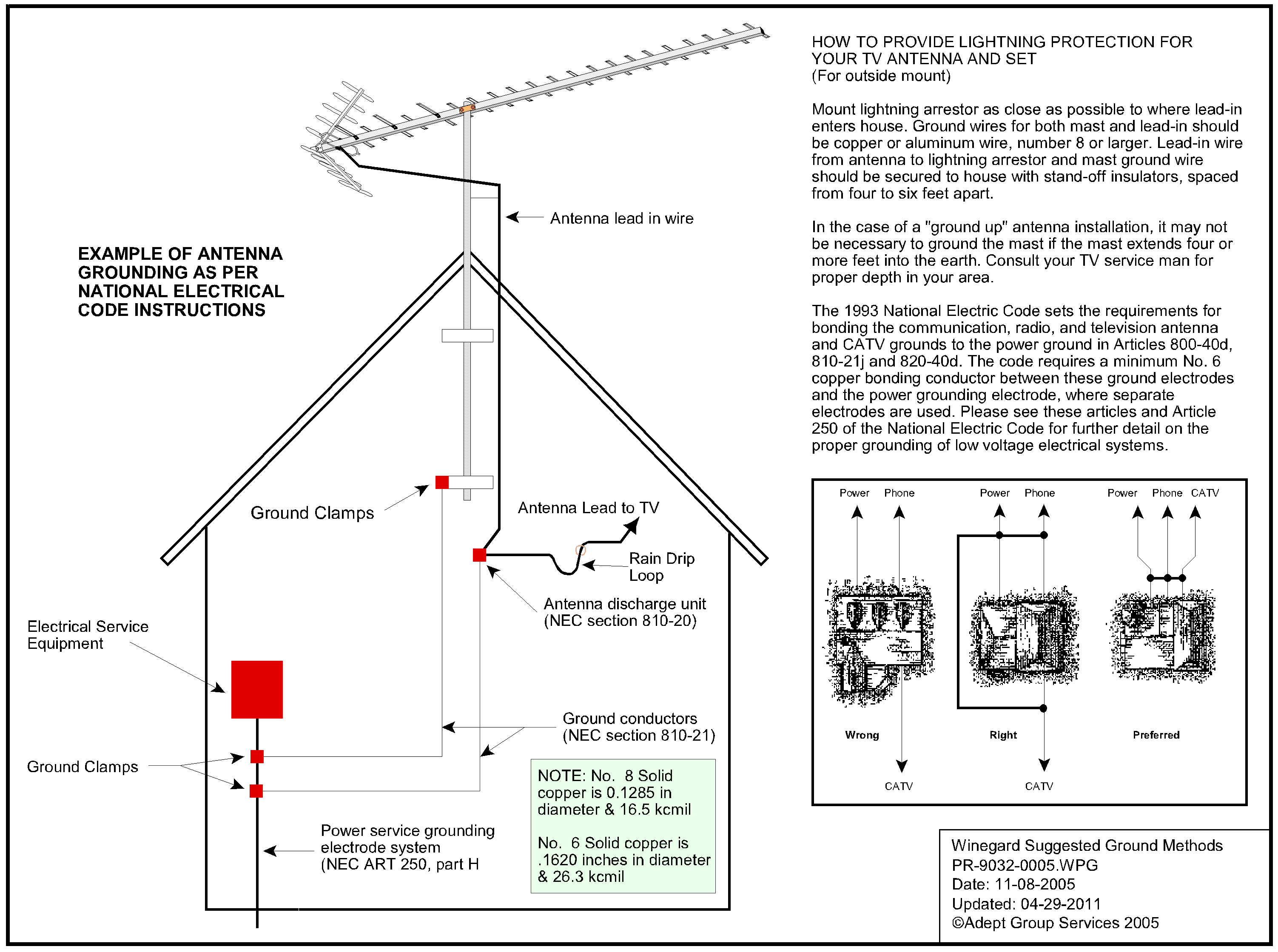 Antenna mast grounding question avs forum home theater for the op the info in the graphic may be of some use click on it for a larger view or download the pdf for much better resolution keyboard keysfo Images