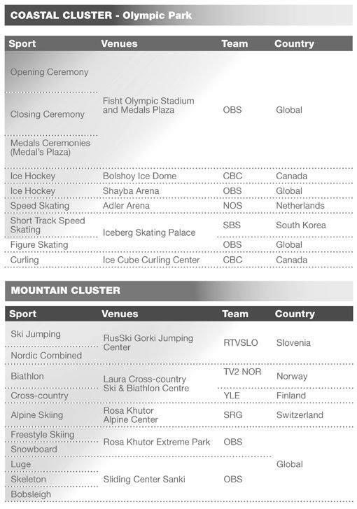 List of production teams at the 2014 Winter Olympics