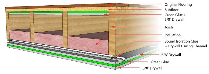 Drop Ceiling Sound Insulation Soundproofing Ideas Avs Forum Home Theater Discussions And Reviews