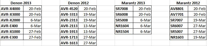 Dolby Digital Plus and Netflix on Various AVRs - Page 7
