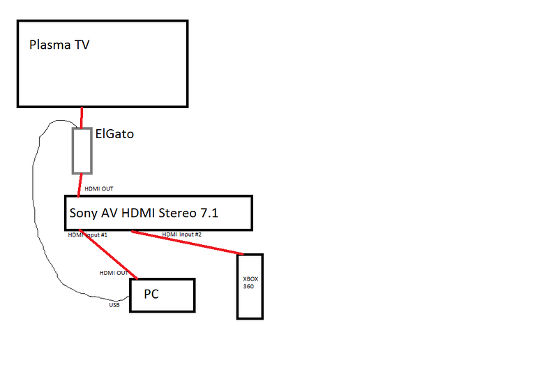 Anyone here got an Elgato Game Capture HD? - AVS Forum | Home