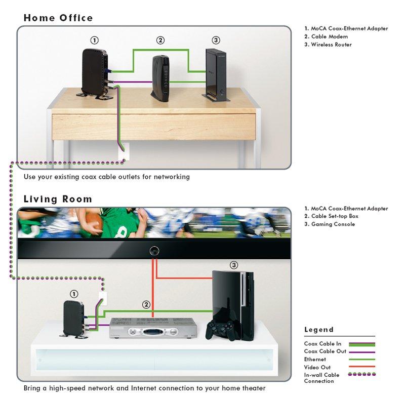 Moca Ethernet Wireless Data Wiring Diagram