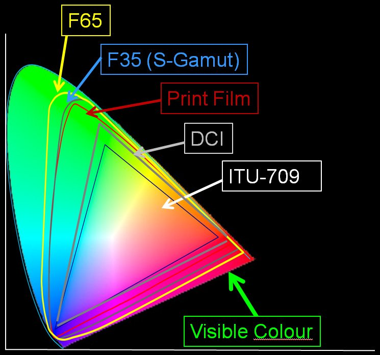 To make their cameras f65 and f35 colorspace look a little better in