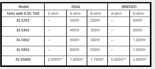 Looks like the Crown XLS402 can't do 4ohm bridged, only 8ohm. It also can't do 2 ohm stereo, only 4-8ohm.