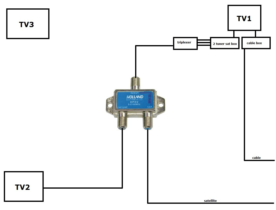 LL help with wiring for both cable and satellite avs forum home dish network wiring diagrams dual tuner at bayanpartner.co