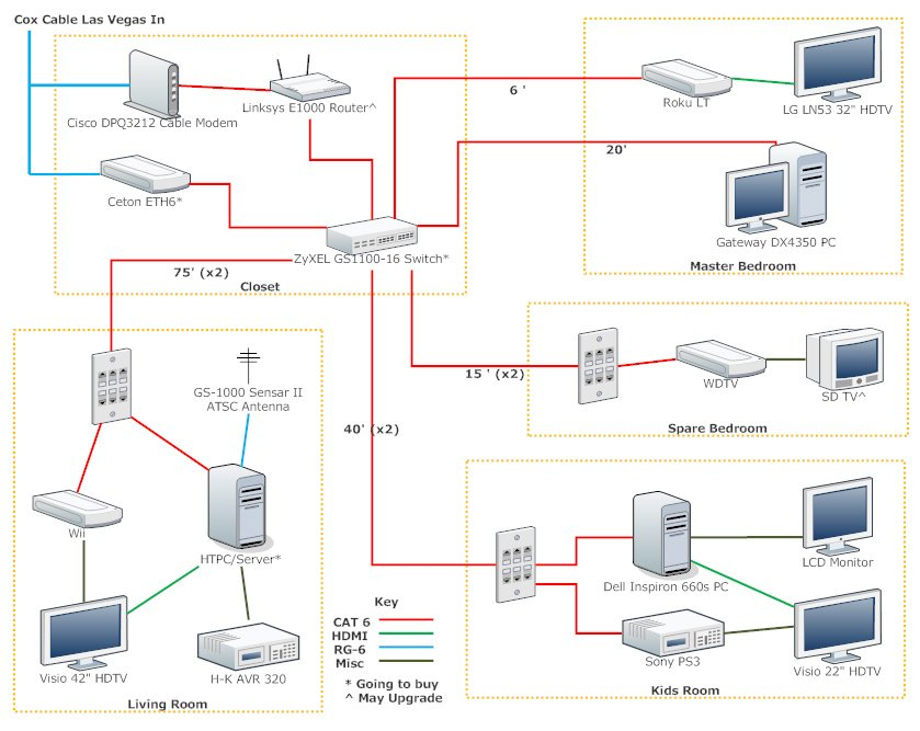Network Diagram Home Theater - Circuit Connection Diagram •