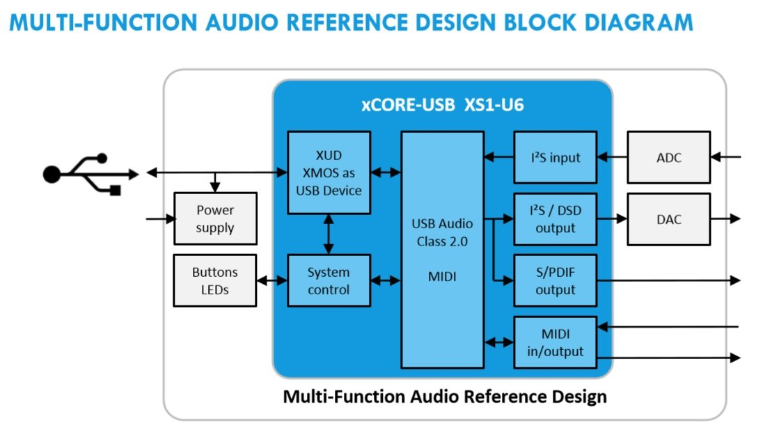 Enable USB audio on any Android 4.0 smartphone/tablet - Page 8 - AVS ...