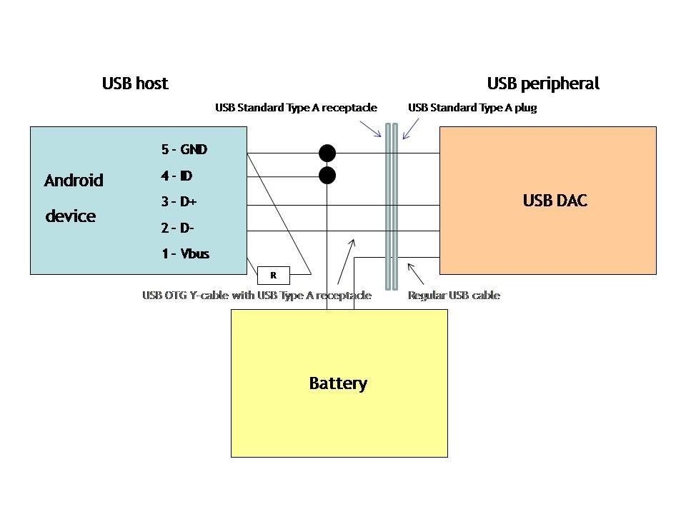 Enable Usb Audio On Any Android 4 0 Smartphone Tablet Page 8 Avs