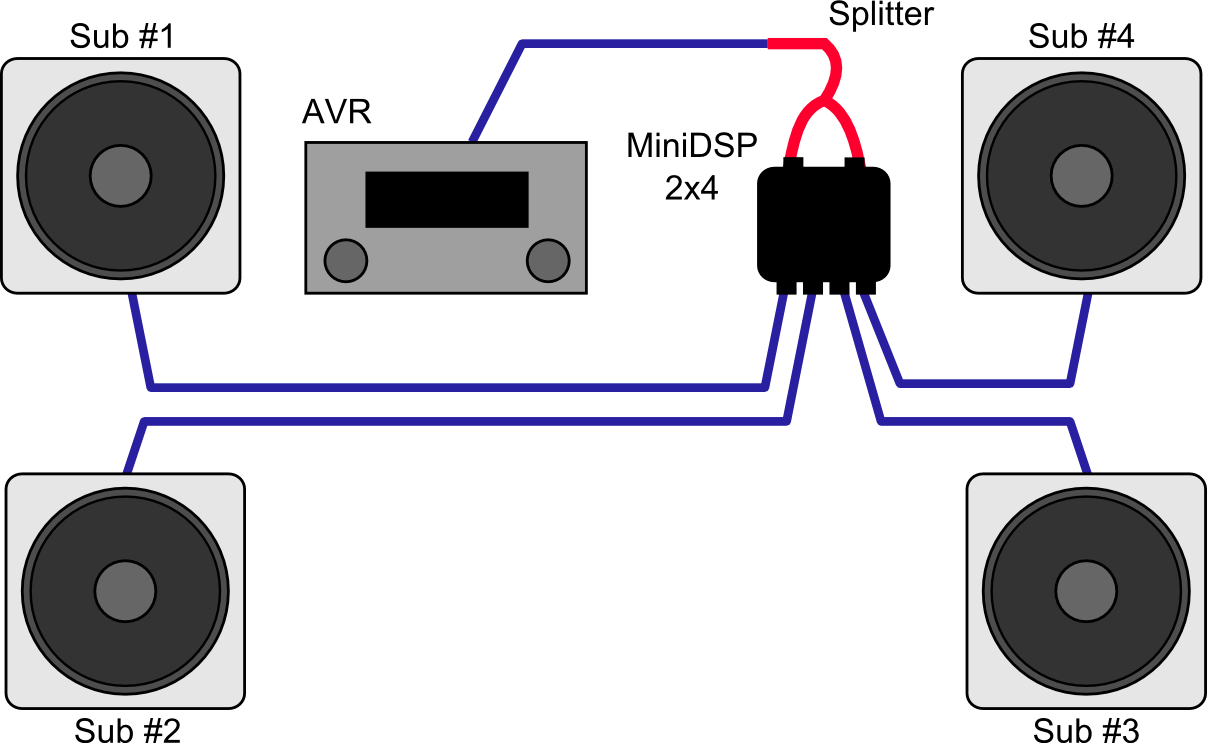 Dual Sub Integration Wiring Diagram For Subs Jl Audio 500 1 Connections With Minidsp Nanoavr Subwooferx4