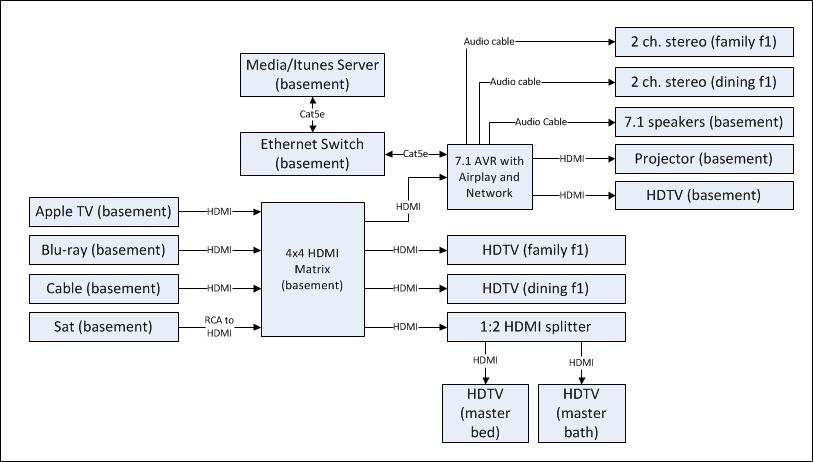 sonos multi room wiring diagram wiring diagram sonos wiring diagram and hernes for the home run
