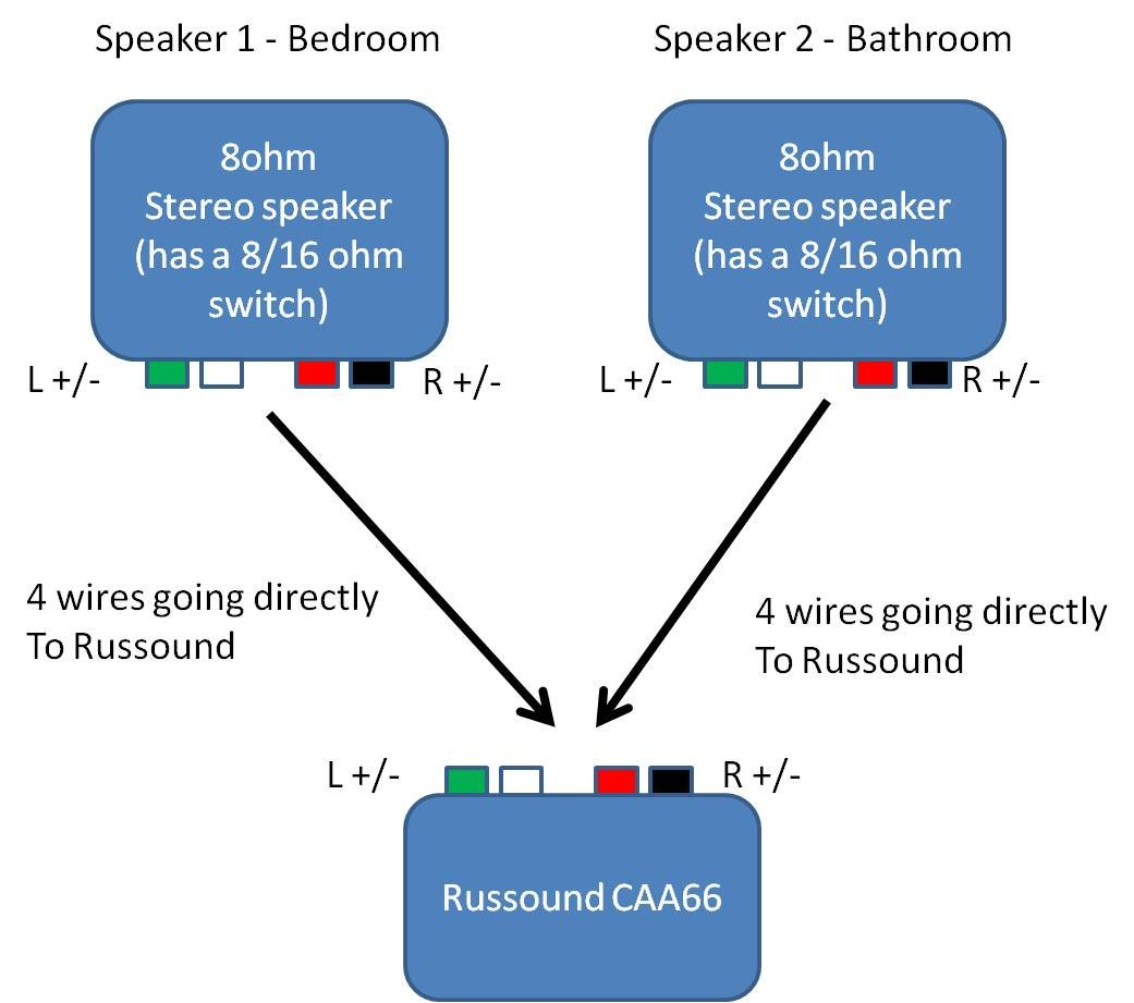 Help Needed Wiring Two Rooms Using Single Russound Connection Avs Diagram Thanks