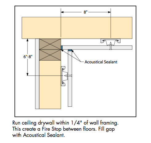 Fire Blocking Decoupled Walls Avs Forum Home Theater Discussions