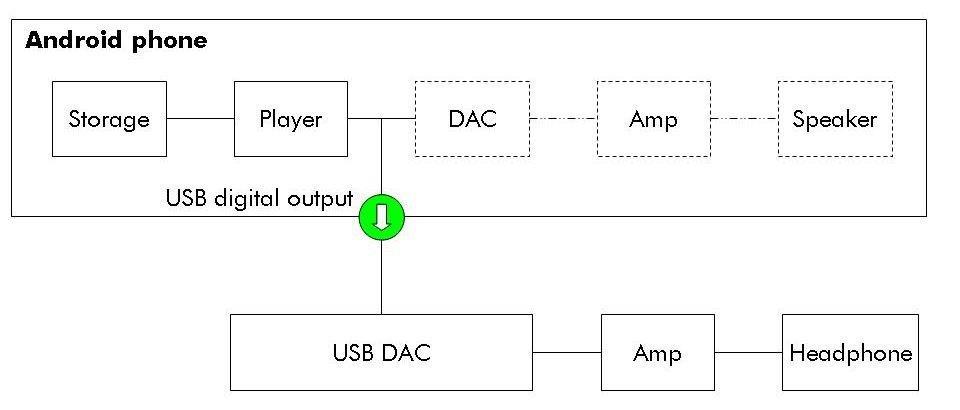 Звуковой драйвер для андроид