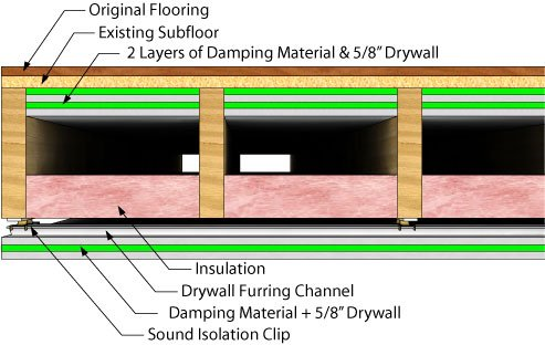 Soundproofing floor theater on 2nd floor avs forum home or should i bite the bullet and rip down the ceiling in the living room and attack from below or is this whole thing overkill and a dense rubber pad is solutioingenieria Image collections