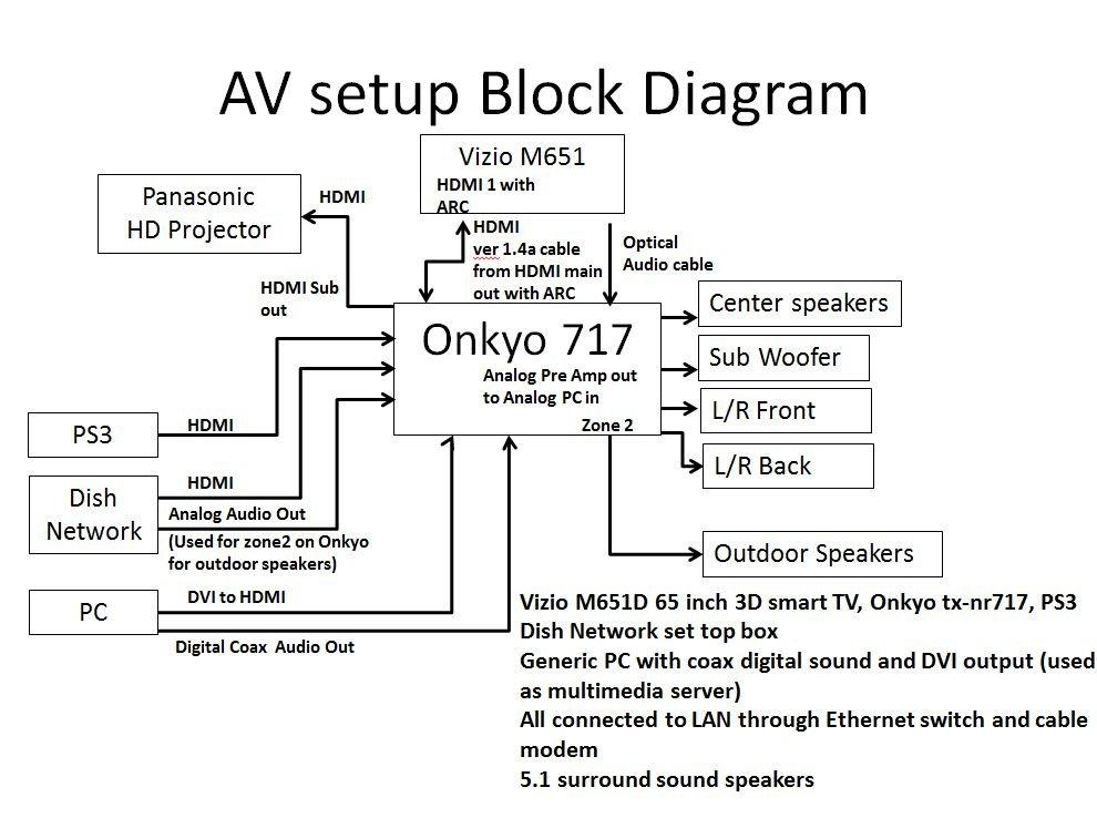 Onkyo Receiver Wiring Diagram | Wiring Diagram